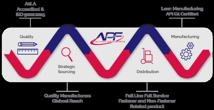 APF_Complete_Picture